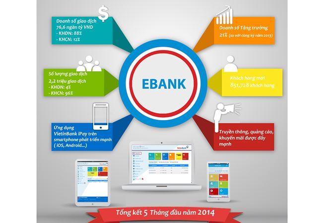 Ngành ngân hàng đẩy mạnh thanh toán không dùng tiền mặt