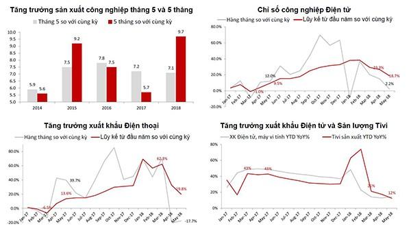 Kinh tế Việt Nam có lo suy thoái?