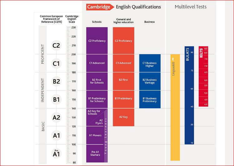 Giải thích các chuẩn ngôn ngữ quốc tế